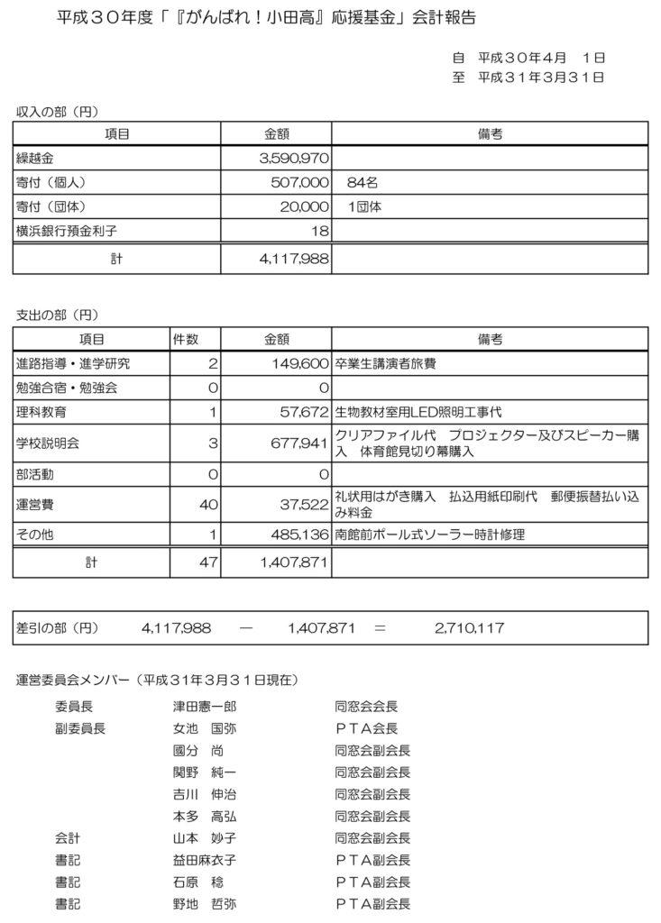 2019年度 「『がんばれ!小田高』応援基金」会計報告