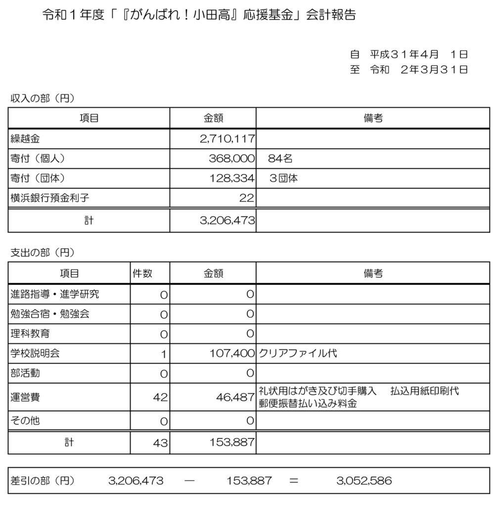 令和1年度 「『がんばれ!小田高』応援基金」会計報告