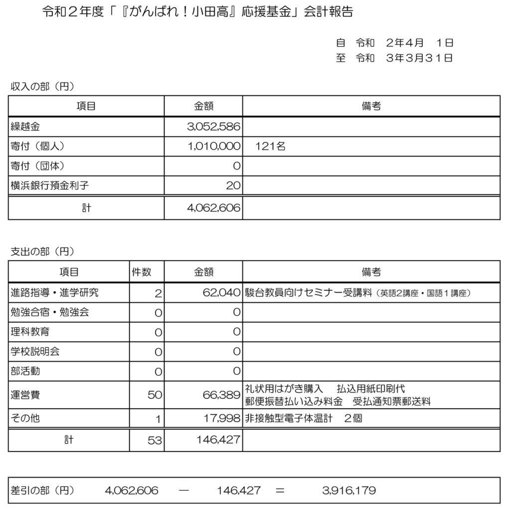 令和2年度 「『がんばれ!小田高』応援基金」会計報告