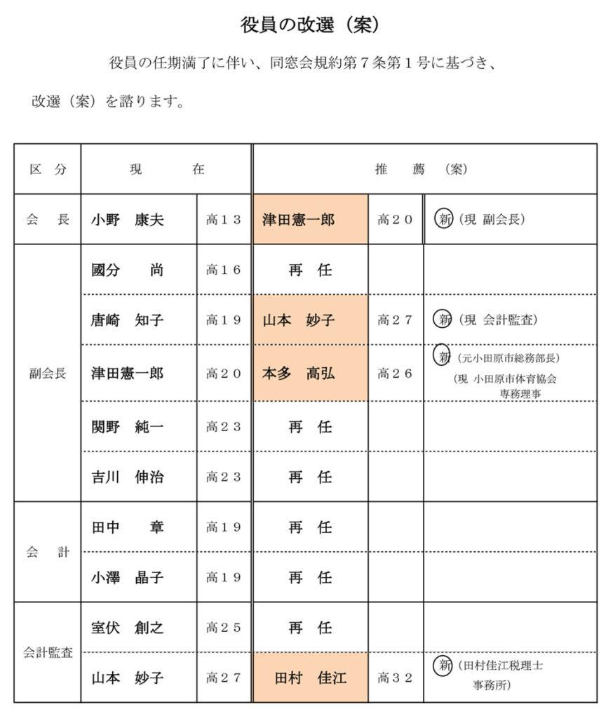 平成29年度同窓会総会 役員の改選