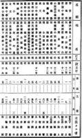 明治12年11月10日 「文部省第7年報」明治12年 5番目が小田原中学校